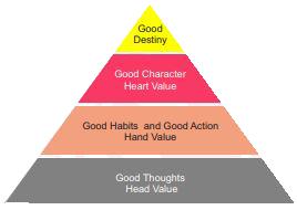value pyramid